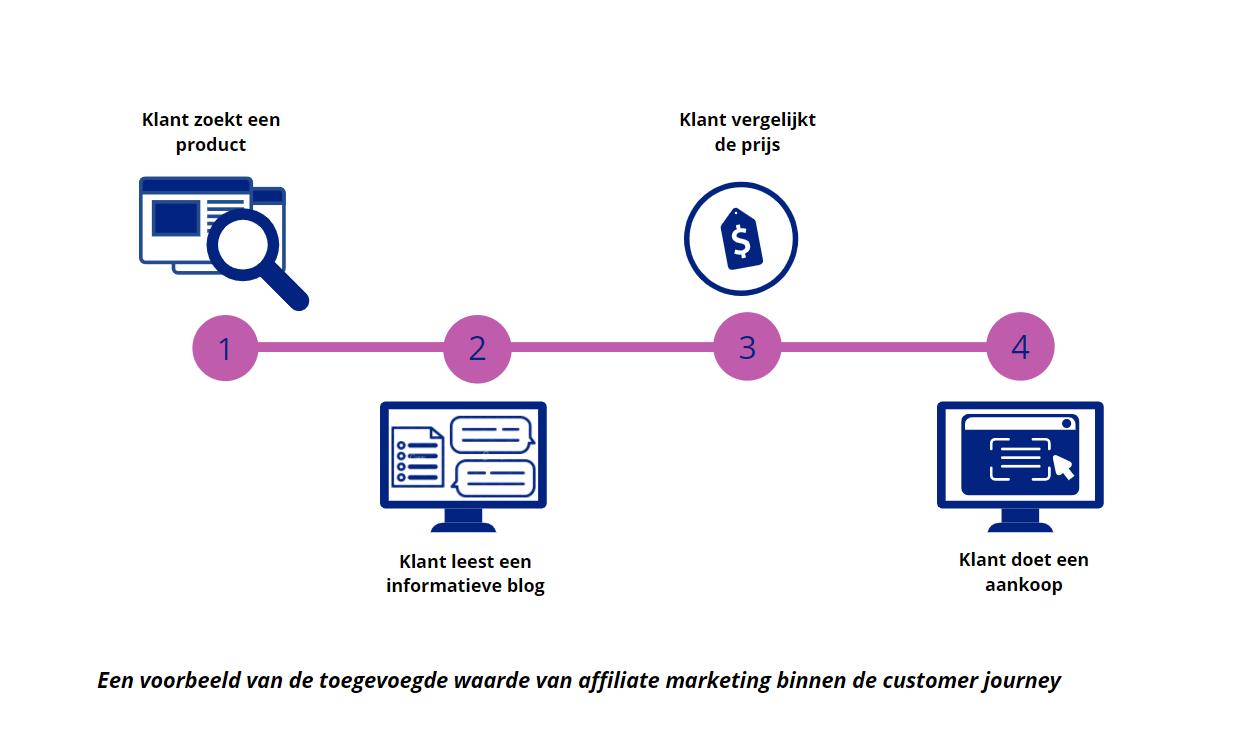 affiliate-marketing-customer-journey
