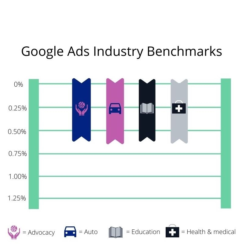 google display advertentie benchmark ctr