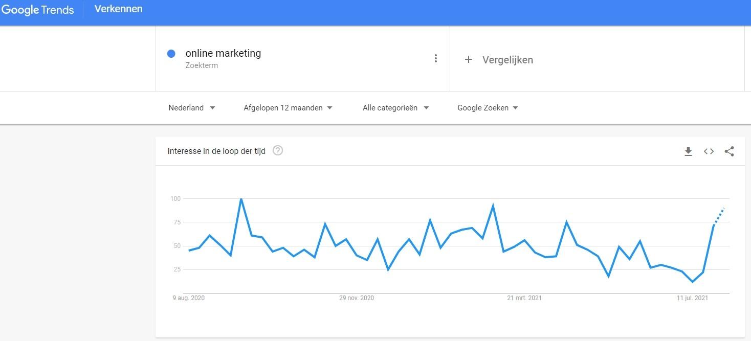 Zoektrends in Google trends