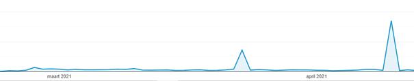 spamverkeer-in-google-analytics