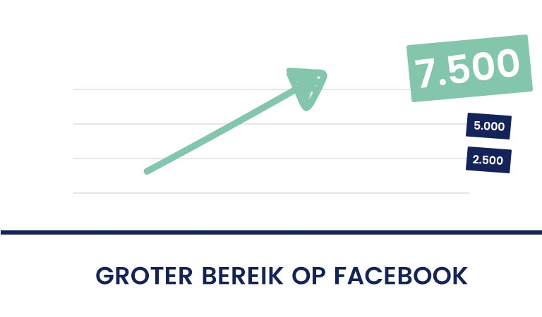 social-media-adverteren-bureau-amersfoort